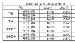 2017 수가계약 전원체결, 약국 1위 '3.5'