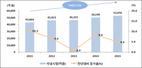 국내 의료기기 시장 규모 연평균 5.2 성장