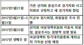 대회원 설문조사 vs 정총 금지가처분 '맞불'