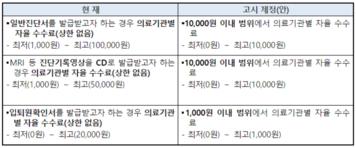 9월 21일부터 일반진단서 상한금액 1만원