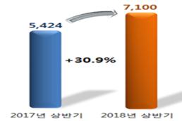 상반기 보건산업 수출 71억 달러, 31 ↑