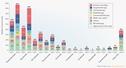 항PD1/PDL1 면역항암제 임상시험 3000여개..76 병합요법 연구
