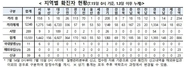 (7/15)코로나19 신규 확진 39명…해외유입 28명