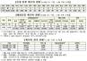 (9/26)코로나19 신규 61명…나흘만에 두 자릿수