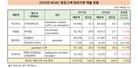 2020년 NOAC 항응고제 시장 3.0만 성장