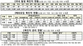 (5/6)코로나19 신규 확진자 574명-1차 접종자 356만 324명