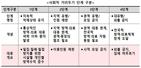 사회적 거리두기 개편, 수도권 내달 1일부터 '6인 모임' 가능