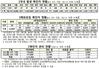 (8/3)코로나19 신규 확진자 1202명-접종완료자 718만 2557명