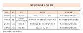 9월, 제약사 4곳에서  IR 개최