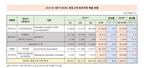 NOAC 3분기 누계 1402억원 달성…8.4 증가