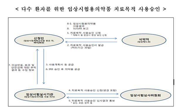 [출처 식품의약품안전처]