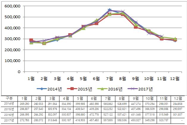 자료 제공: 강동경희대병원