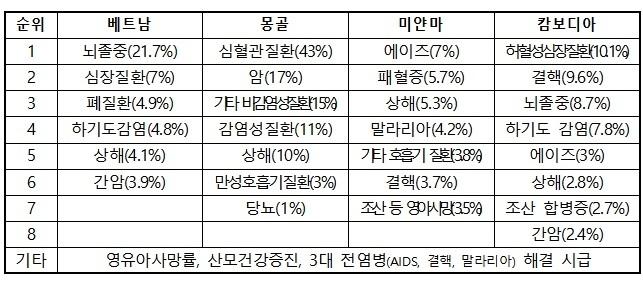 자료 제공 한국보건산업진흥원