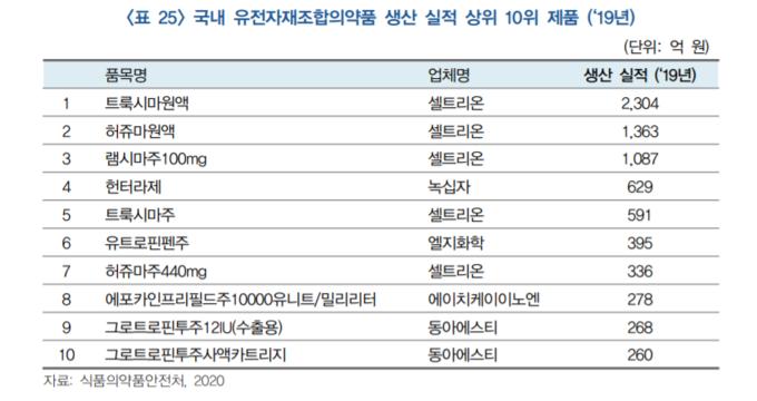 국내 유전자재조합의약품 생산실적 상위10위 제품 (바이오의약품 산업동향 보고서 캡처)